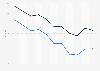 Mortality rate in Sierra Leone 2016, by gender