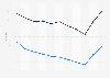 Mortality rate in Somalia 2016, by gender