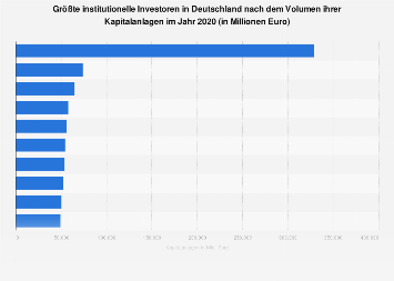 Institutionelle Investoren - Größte Kapitalsammelstellen in Deutschland 2017