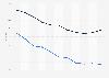 Mortality rate in Uganda 2016, by gender