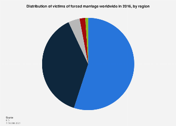 Distribution of victims of forced marriage by region 2016
