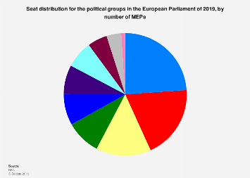 Projected seat distribution for the political groups in the European Parliament 2019