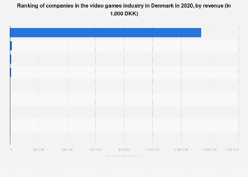 Chart: The Most Important Gaming Platforms in 2019 | Statista