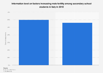 Italy: information level on factors increasing male fertility 2018