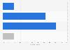 Porcentaje de españoles que había utilizado el ayurveda 2018