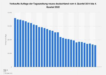 Auflage der Tageszeitung neues deutschland bis zum 1. Quartal 2019