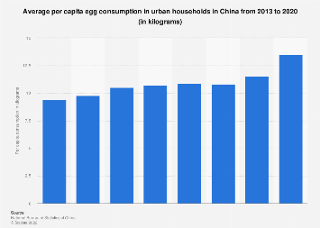 Average per capita egg consumption in urban China 2013-2017