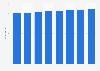 Index der Nettokaltmieten für Hamburg bis 2018