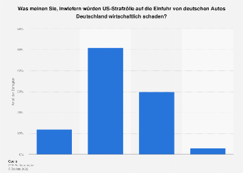 Meinung zu Auswirkungen von US-Strafzöllen auf die Einfuhr von deutschen Autos 2019