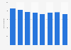 Anzahl der Buchhandlungen in Polen bis 2017