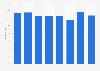 Global gross margin percentage of Foot Locker from 2015 to 2018