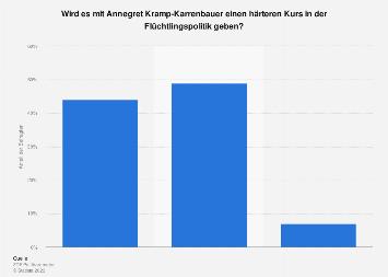 Umfrage zu Annegret Kramp-Karrenbauers Kurs in der Flüchtlingspolitik 2019
