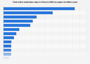 Online retail sales value in China 2018, by region