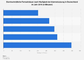 Durchschnittliche Fernsehdauer nach Häufigkeit der Internetnutzung 2019