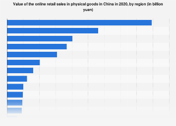 Online retail sales in goods value in China 2018, by region