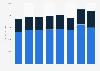 Global net sales of Foot Locker from 2015 to 2018, by region