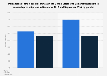 U.S. owners using smart speakers to research product prices 2018, by gender