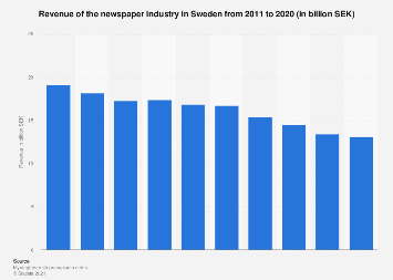 Revenue of the newspaper industry in Sweden 2011-2017