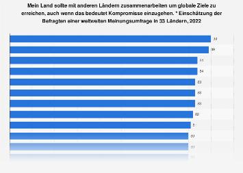 Umfrage zur Zusammenarbeit mit anderen Länder um globale Ziele zu erreichen 2018