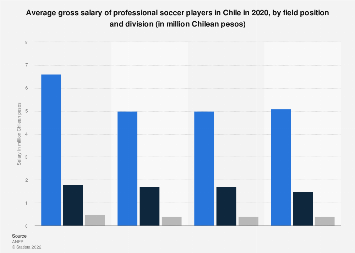 Chile: soccer players salary 2017