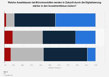 Umfrage zum Investmentfokus bei Büroimmobilien durch Digitalisierung Schweiz 2019