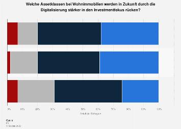 Umfrage zum Investmentfokus bei Wohnimmobilien durch Digitalisierung Schweiz 2019
