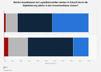 Umfrage zum Investmentfokus bei Logistikimmobilien durch Digitalisierung Schweiz 2019