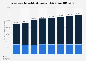 Waffenbesitz in Österreich bis 2017