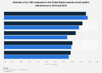 U.S. Inc. 500 company attitudes towards social media effectiveness 2015-2018