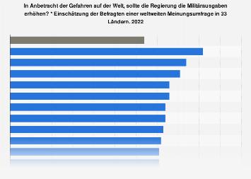 Meinungsumfrage zur Erhöhung der Militärausgaben im eigenen Land 2018