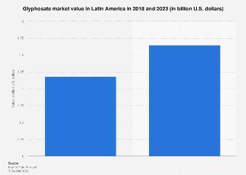 Latin America: glyphosate market revenue 2018-2023