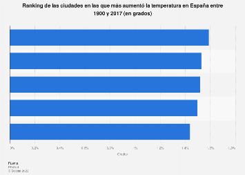 Ranking de ciudades donde aumentó más la temperatura España 1900-2017