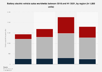 Battery electric vehicle sales worldwide by region 2012 & 2018