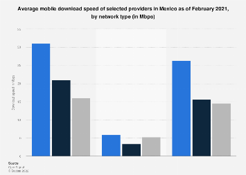 Mexico: mobile download speed 2019, by provider