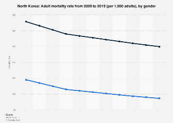 Mortality rate in North Korea 2016, by gender
