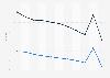 Mortality rate in Tajikistan 2016, by gender