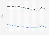 Mortality rate in Uzbekistan 2016, by gender