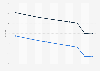 Mortality rate in Yemen 2016, by gender