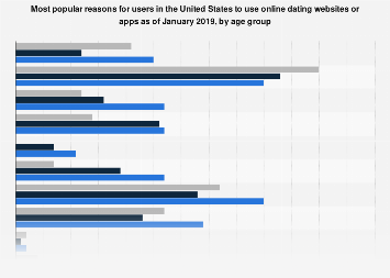 U.S. online dating website and app usage motivations 2019, by age group