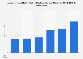 Italy: annual revenue of Italian football club FC Internazionale Milano 2014-2018