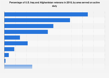 Share of U.S. veterans of Iraq and Afghanistan by region served 2018