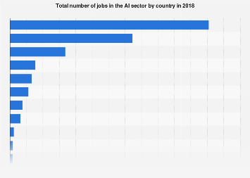 Number of AI jobs by country 2018