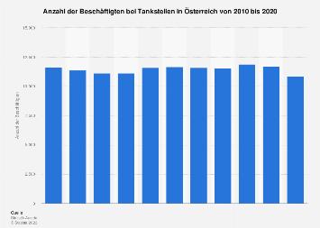 Beschäftigte bei Tankstellen in Österreich bis 2017