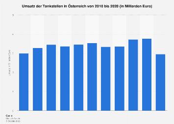 Umsatz der Tankstellen in Österreich bis 2017