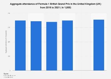 United Kingdom: aggregate attendance of Formula 1 British Grand Prix 2014-2017