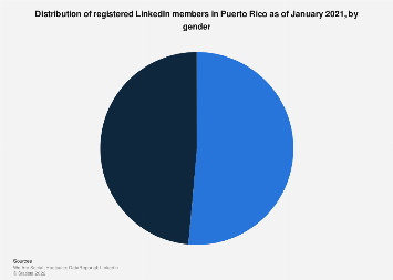 Puerto Rico: LinkedIn users share 2019, by gender