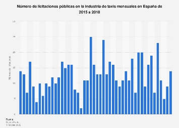 Licitaciones públicas en la industria de taxis mensuales España 2015-2018