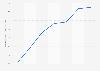 Netflix monthly ARPU worldwide 2016-2018