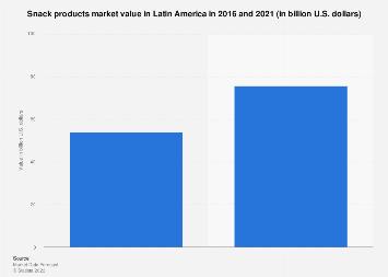 Latin America: snack products market revenue 2016-2021