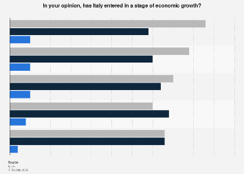Italy: perception of economic growth 2018, by month